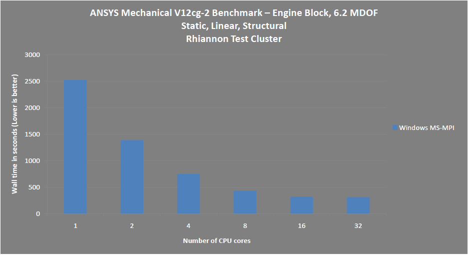 Ansys Mechanical HPC Benchmark showing a significant decrease in solve time. (Source: Ansys)