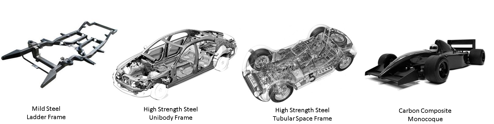 A Brief History: Evolution of the Car Chassis