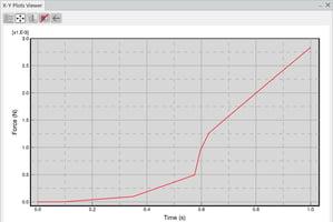 fastway engineering SIMULIA SSE force time plot