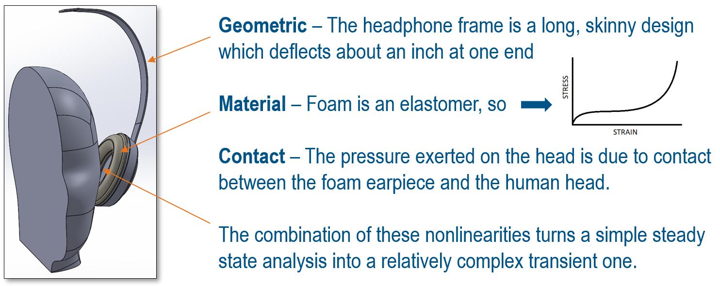 fastway engineering simulia sse nonlinear fea