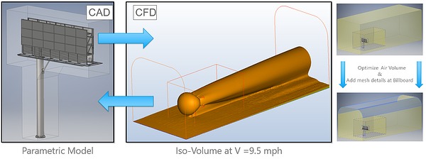 fastway_engineering_autodesk_cfd_mesh_independence_y+_boundary_layer_optimization